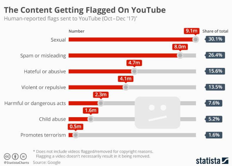 contenuto segnalato su youtube